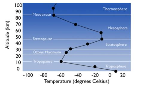 of which color the highest surface temperature atmospheric layers ck 12 foundation