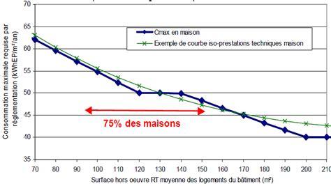 bureau d 騁ude thermique rt 2012 rt 2012 olivier sidler directeur du bureau d 233 tude