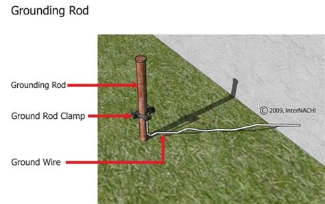 proper way to attach copper wire to a ground rod ehow