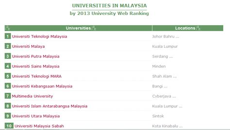 Universities In Malaysia For Mba by Malaysian Universities Not In Top 400 World Ranking