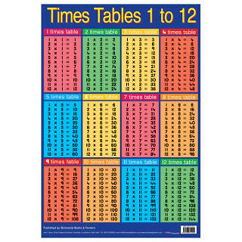 time table 2 song search results for printable multiplication table