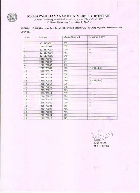 Mdu Mba Entrance Result by Maharshi Dayanand Rohtak