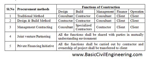 understanding design and build contracts procurement methods in construction industry basic civil