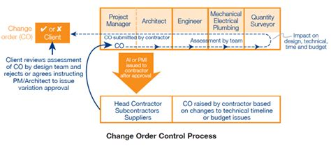 variations under design and build contract construction change order and variation management