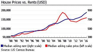 us rent prices property prices in united states american real estate prices