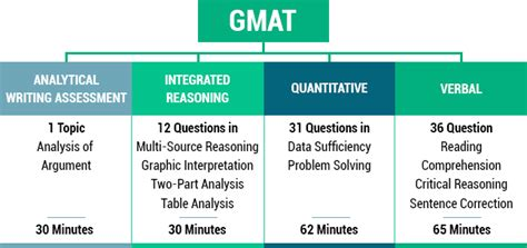 Mba Gmat Ranges by Gmat Preparation Gmat Coaching Classes Gmat
