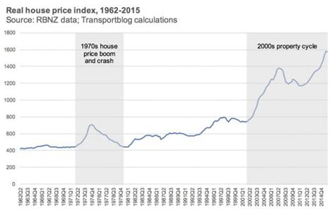 national australia bank price history remember the last time house prices crashed 40 greater