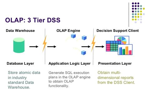 data warehouse research paper pdf olap and dataware research papers essaylounge x fc2