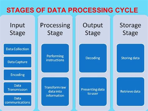 data processing cycle diagram data processing in computer
