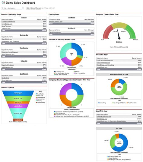 Reports And Dashboards In Salesforce Workbook by Image Gallery Salesforce Dashboard
