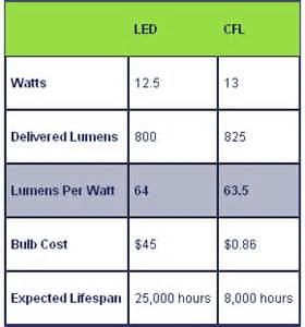 Light Bulb Led Vs Cfl Led Vs Cfl Which Light Bulb Is More Efficient Cleantechnica