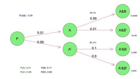 make a tree diagram probability tree diagrams in r harry surden