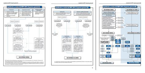 manual irpf 2015 aeat el an 225 lisis de francisco jos 233 maneiro los errores de la