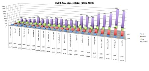 pattern recognition letters acceptance rate cvprpapers2009
