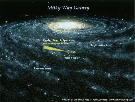 Space Search Way Galaxy Kepler Search Space Sput Sun