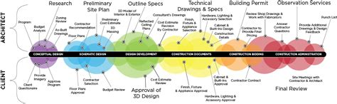 Architecture Design Process Steps Ux Design Phases From Start To Finish Medium