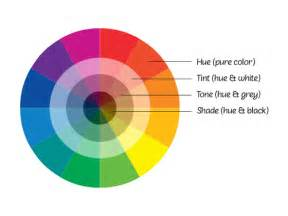 labeled color wheel welcome to