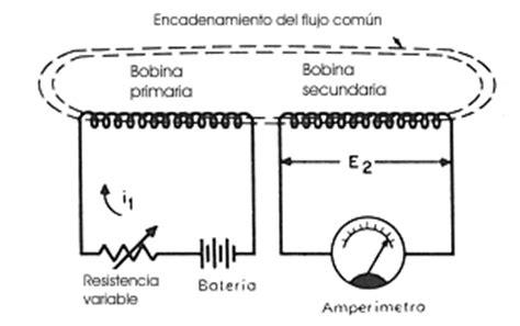 tipos de inductor o bobina inductor o bobina definicion 28 images inductor o bobina pdf 28 images tipos de bobinas