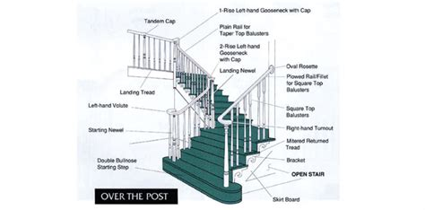 parts of a banister stair rail parts names design of your house its good