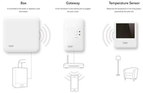 tado smart thermostat wiring diagram thermostat symbol