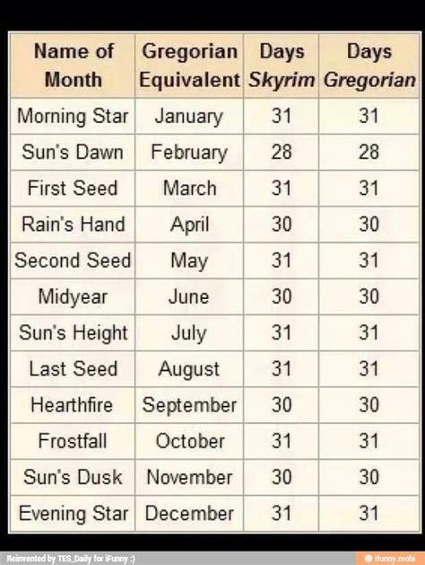 Elder Scrolls Calendar Skyrim Calendar Would Be Great To Use This For A Skyrim