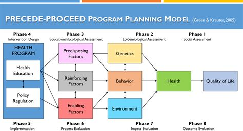 Precede Proceed Model Template precede proceed model template driverlayer search engine