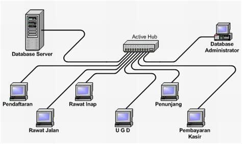 membuat jaringan lan dengan topologi bus topologi jaringan star