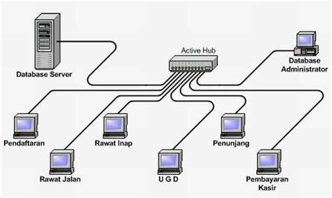 cara membuat jaringan lan topologi star gambar topologi jaringan andung45 s blog