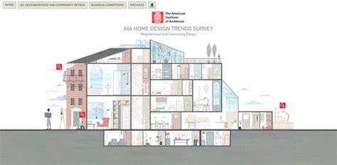At Home Design Quarter Interactive Infographic Unveils Aia S 2016 Third Quarter