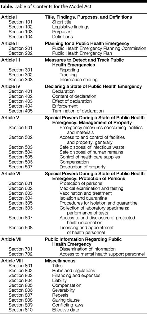 The Model State Emergency Health Powers Act: Planning for