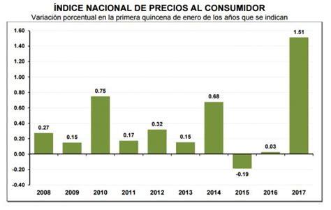 arriendo porcentaje 2016 ipc 2016 para arriendos indice aumento de ipc para 2016 en