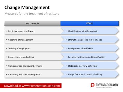 management of change procedure template change management powerpoint template