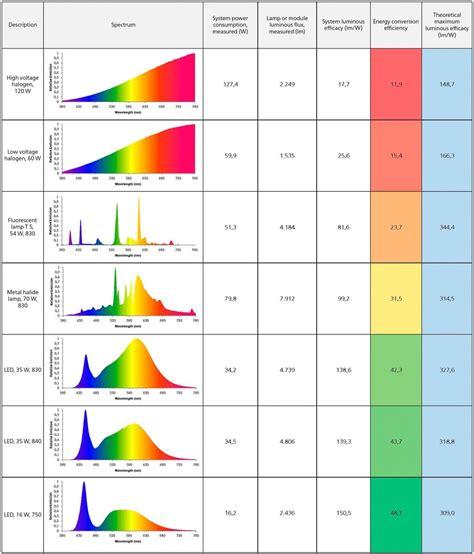 color spectrum energy levels 100 color spectrum energy levels the dionne