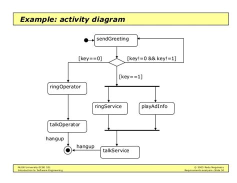 activity diagram program intro to software engineering requirements analysis