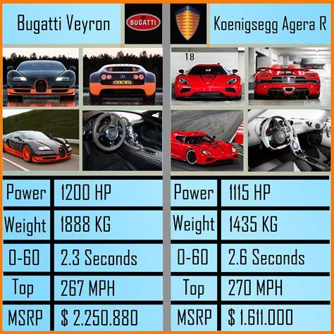 koenigsegg agera r symbol dodge v10 engine reviews dodge free engine image for