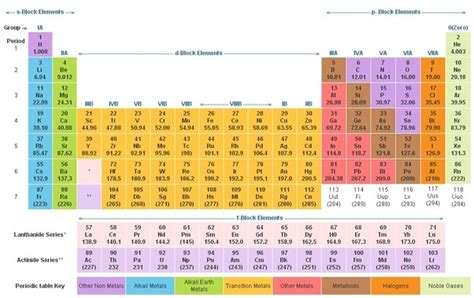 periodic table of elements sections periodic table sections the periodic table location bernie
