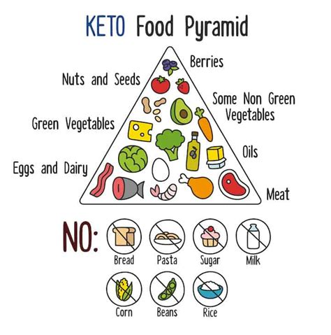 new year 2015 food list best keto foods list for burning efficiently low