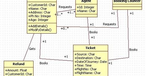 tutorial java agent unified modeling language airline ticket reservation