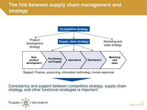 Mba Purchasing And Supply Chain Management by Master Supply Chain Management
