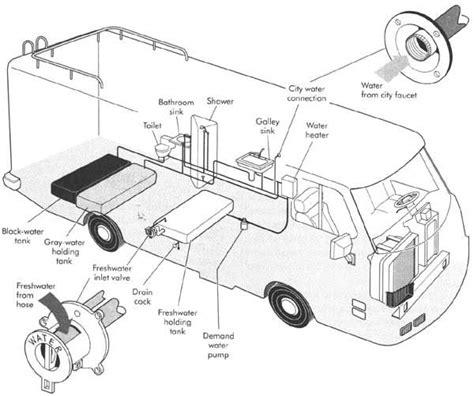 trailer plumbing diagram rv parts diagram photo credit rvpartsoutlet