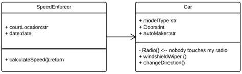 learn class diagram learn uml class diagram
