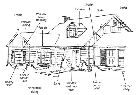 Parts Of A House Exterior by Northern Virginia Vinyl Replacement Siding 187 Dynamic