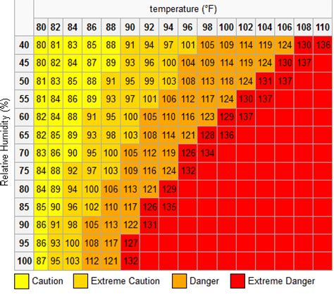 Heat Index Table by Heat Index Calculator Images Frompo