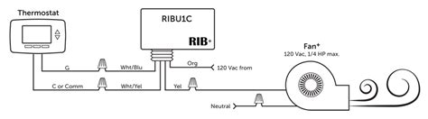 how to use the ribu1c most common application control