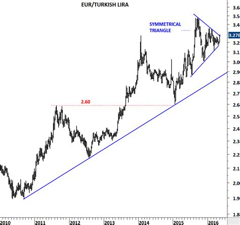 Eur Try Grafi I Investing Com | critical day for try zar and mxn investing com