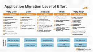 Level Of Effort Template by Aws Migration Planning Roadmap
