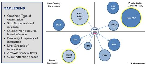 relationship mapping tool who matters to you mapping your stakeholders usaid
