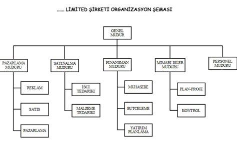 organizasyon semasi oernegi  biymed  egitimler