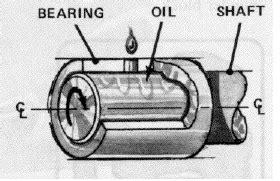 Pelumas Ky lentera utara pengertian bearing seal dan gasket
