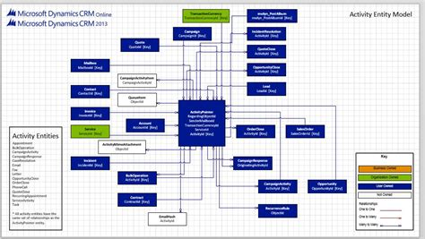 visio 2013 erd erd diagram visio 2013 choice image how to guide and